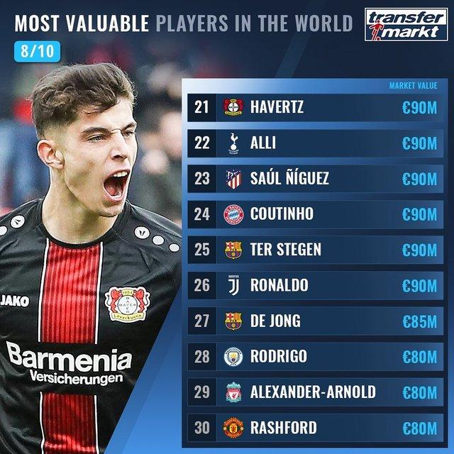 Названо 100 найдорожчих футболістів світу: Роналду поза першою двадцяткою! - фото 369011