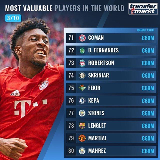 Названо 100 найдорожчих футболістів світу: Роналду поза першою двадцяткою! - фото 369012