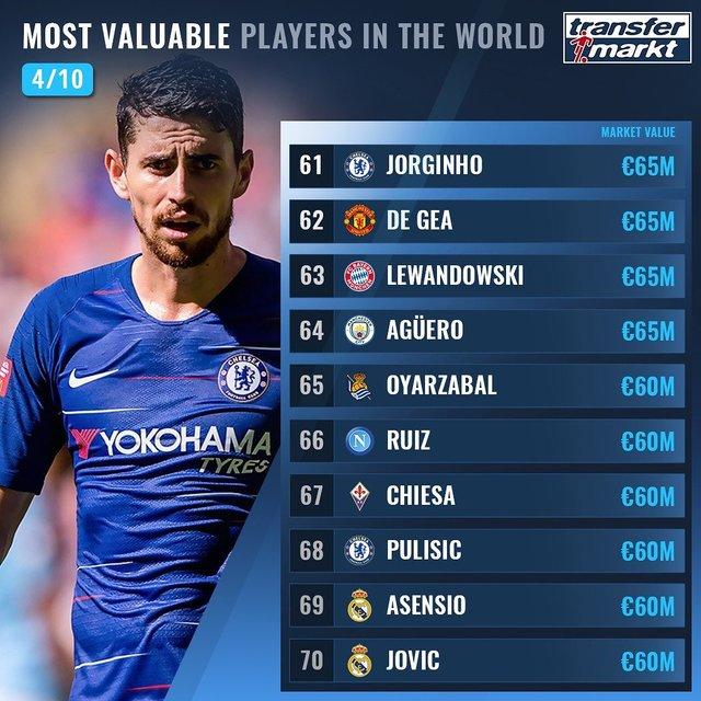 Названо 100 найдорожчих футболістів світу: Роналду поза першою двадцяткою! - фото 369013