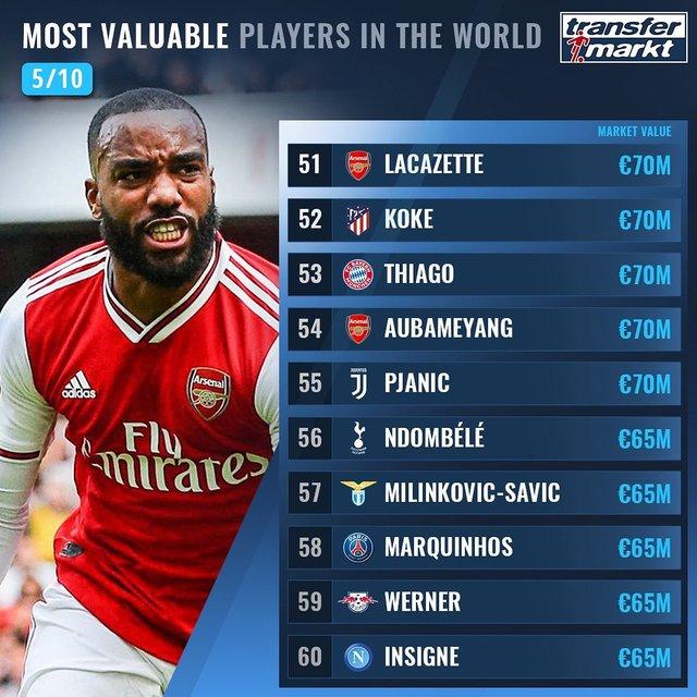 Названо 100 найдорожчих футболістів світу: Роналду поза першою двадцяткою! - фото 369014