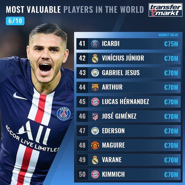 Названо 100 найдорожчих футболістів світу: Роналду поза першою двадцяткою! - фото 369015