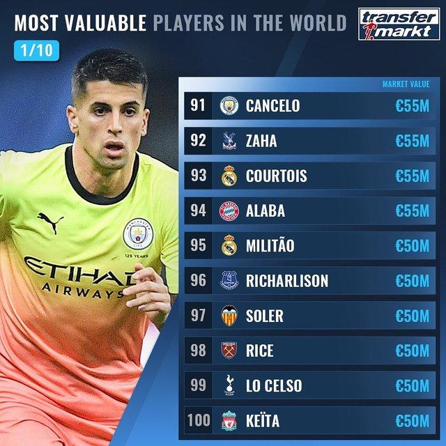 Названо 100 найдорожчих футболістів світу: Роналду поза першою двадцяткою! - фото 369016