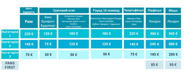 Як купити квитки на матчі Євро 2020: інструкція для українських фанів - фото 371045