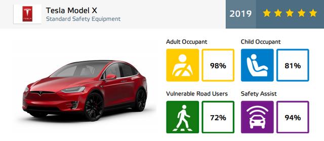 Tesla Model X визнали найбезпечнішим позашляховиком - фото 372897