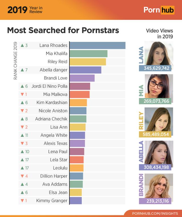Pornhub підбив підсумки 2019: які відео і порнозірки найпопулярніші в Україні - фото 373815