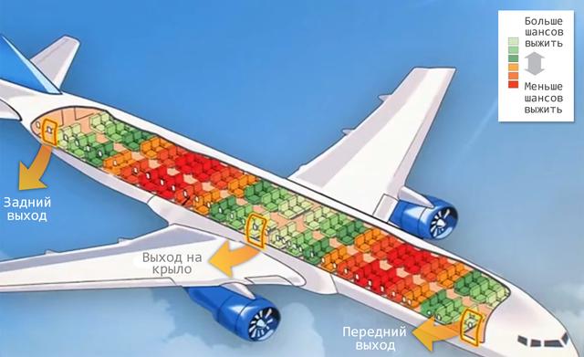 Найбезпечніші місця в літаку: корисна інфографіка - фото 378717
