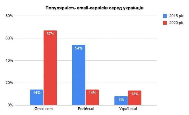 Поштовий сервіс Gmail став у п'ять разів популярнішим з 2015 року - фото 378883