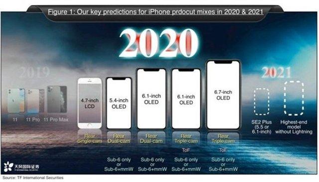 Apple представить у 2020 році п'ять нових iPhone - фото 379449