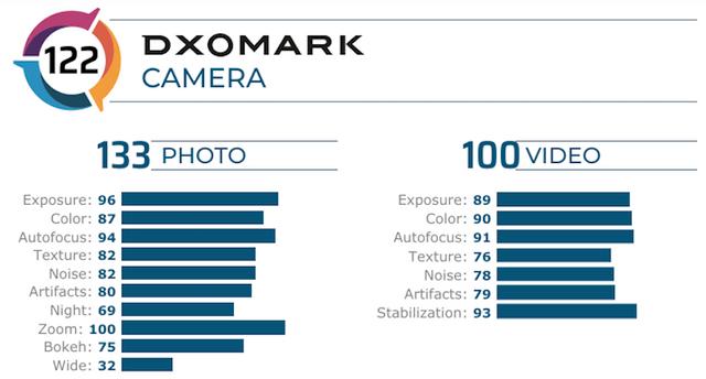 Експерти DxOMark перевірили фотоможливості Honor V30 Pro 5G - фото 380335