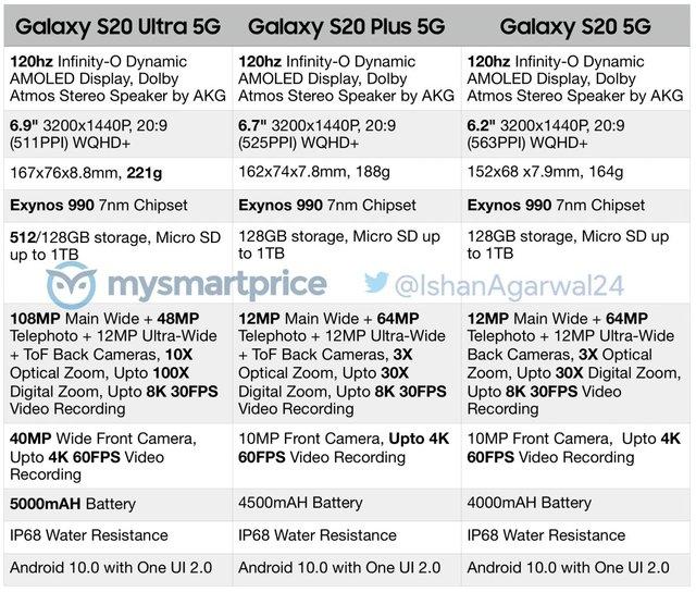 Нова лінійка Samsung Galaxy S20: галактичний пшик чи справжній космос? - фото 385095