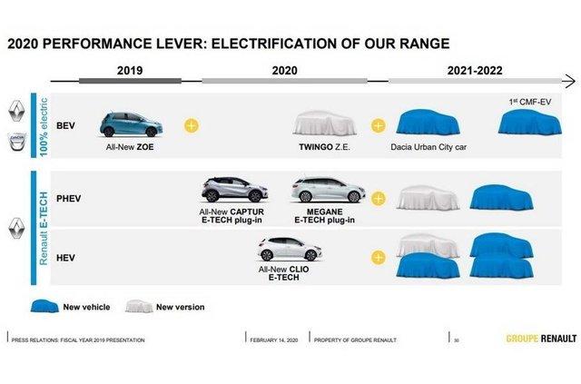 Renault випустить бюджетний електромобіль - фото 386024