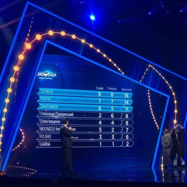 Нацвідбір на Євробачення 2020: результати голосування 2 півфіналу - фото 386299