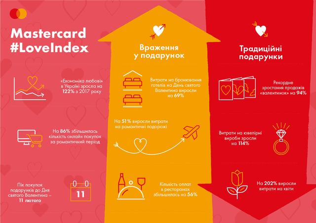 Стало відомо, скільки українці витратили на подарунки на День Валентина: шокуючі цифри - фото 386350