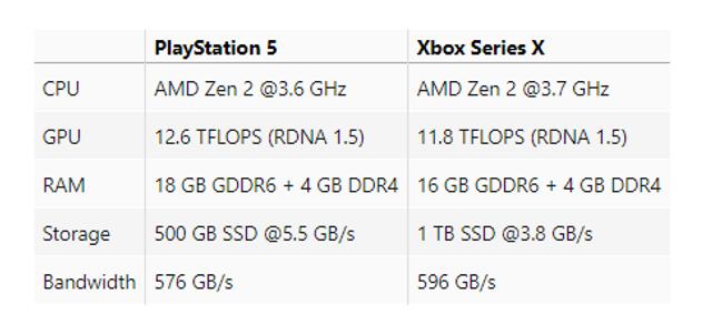 Характеристики PlayStation 5 порівняли з Xbox Series X - фото 386702