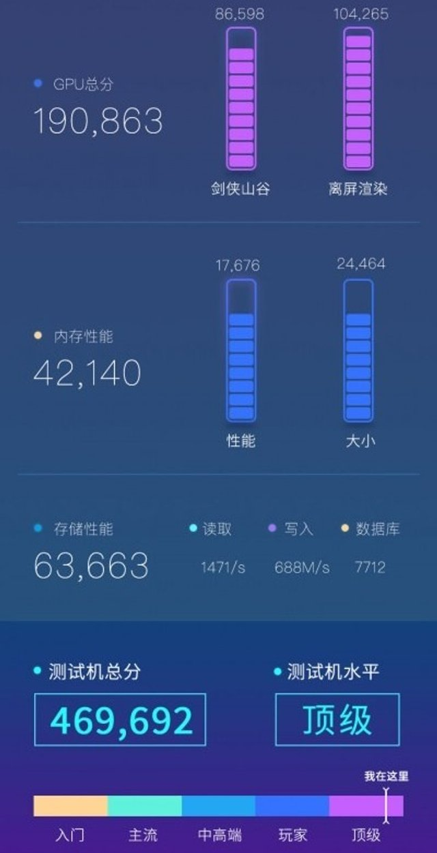 Вкотре нахабно надурили? Xiaomi Mi10 Pro показує інші результати в бенчмарках - фото 387083