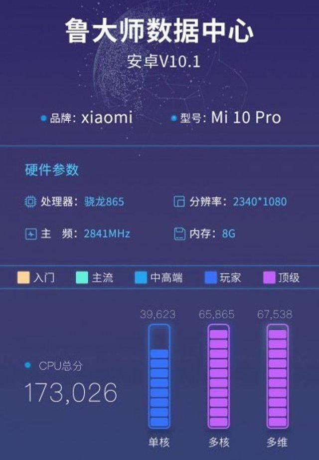 Вкотре нахабно надурили? Xiaomi Mi10 Pro показує інші результати в бенчмарках - фото 387084