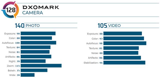 HUAWEI P40 Pro установив рекорд у тесті камер DxOMark - фото 395374