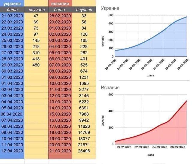 Коли в Україні буде пік епідемії коронавірусу: прогноз на основі порівняння з Іспанією - фото 395574