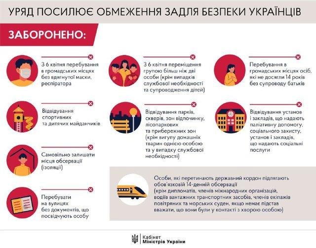 Карантин в України посилено: список заборон, що не можна робити з 6 квітня - фото 395945