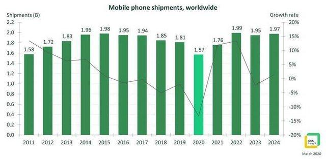 Як пандемія коронавірусу вплинула на ринок смартфонів - фото 396170