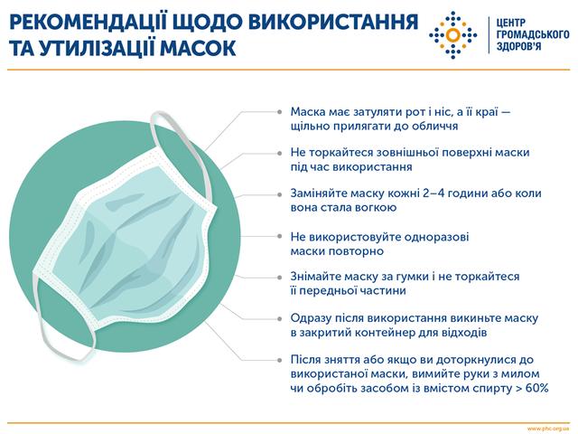 Як правильно носити медичну маску та рукавиці: рекомендації від МОЗ - фото 396211