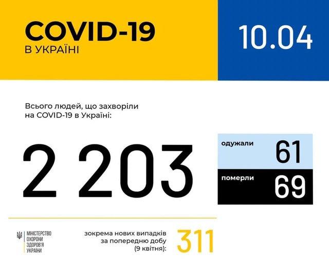 Новини про коронавірус в Україні: статистика хворих на сьогодні, 10 квітня - фото 397171