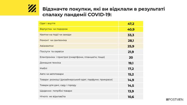 Стало відомо, від яких покупок українці відмовляються під час карантину - фото 397530