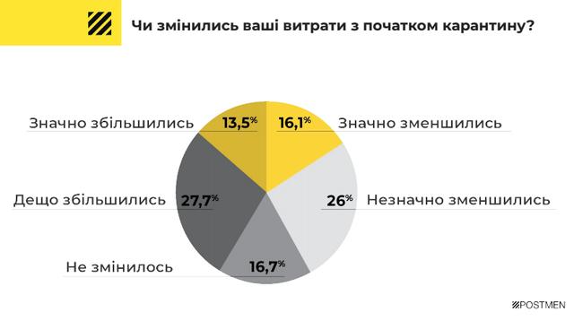 Стало відомо, від яких покупок українці відмовляються під час карантину - фото 397531