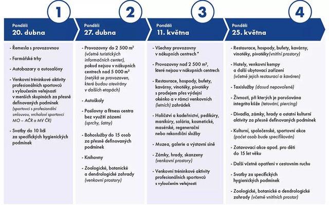 Чехія першою в ЄС відкрила кордони й суттєво пом'якшила карантин: що далі - фото 399891