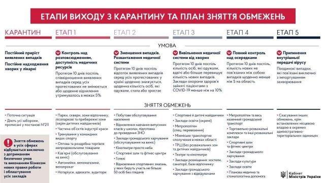 Карантин в Україні продовжать до 22 травня, але з послабленнями: що відкриють 11 травня - фото 401773