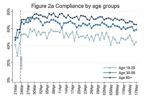 Який відсоток молоді не дотримується карантину: шокуюча статистика - фото 405525