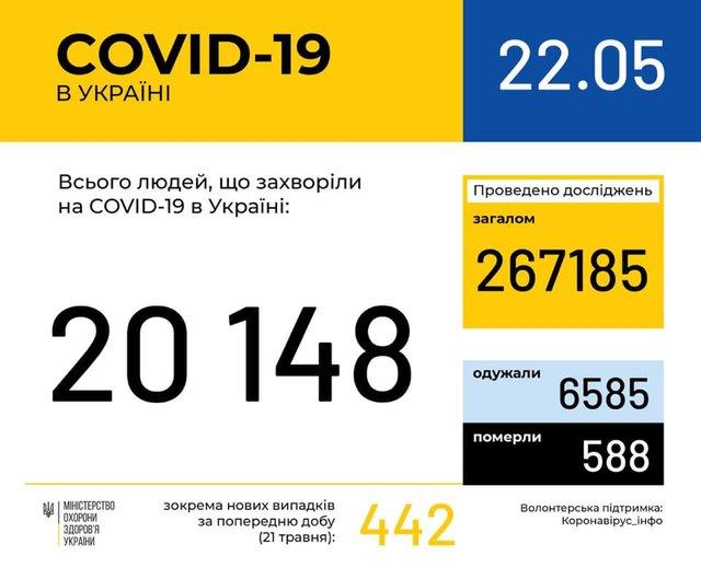 Новини про коронавірус: статистика, скільки хворих в Україні 22 травня - фото 405566