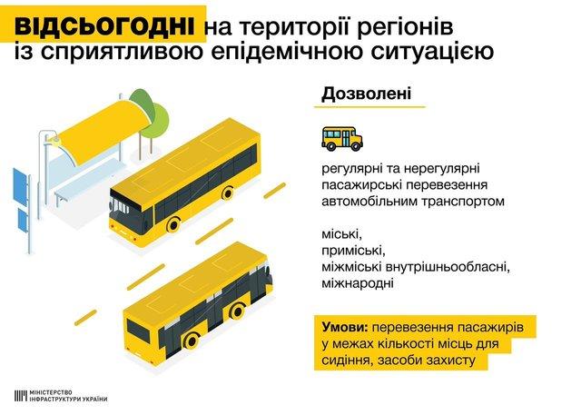 Адаптивний карантин в Україні: які пом'якшення починають діяти 22 травня - фото 405578