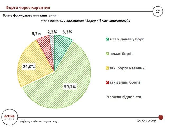 Скільки українців влізли у борги під час карантину - фото 406190