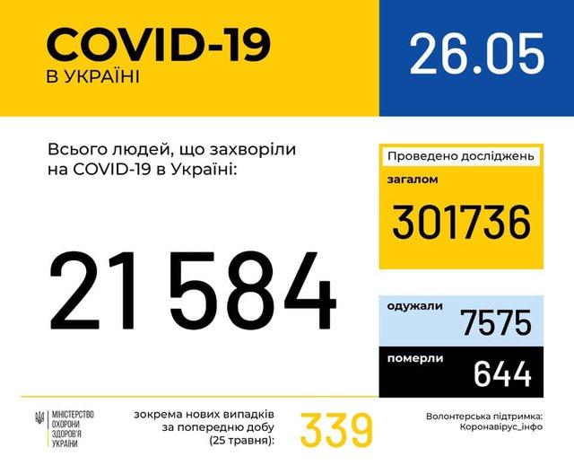 Новини про коронавірус: статистика, скільки хворих в Україні 26 травня - фото 406279