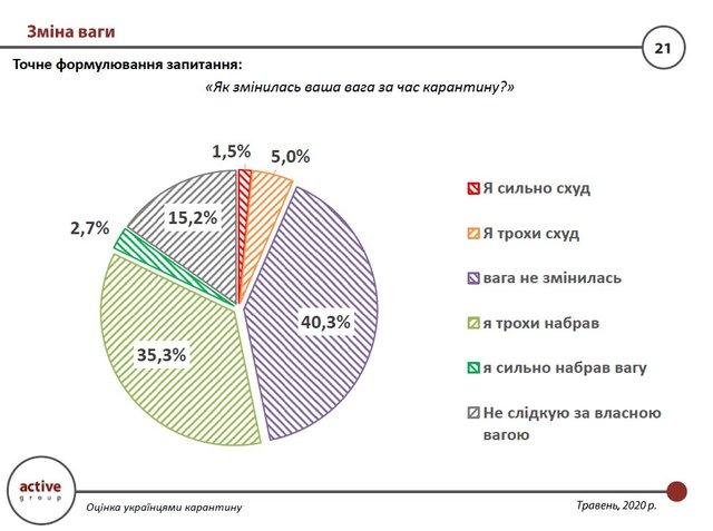 Скільки українців набрали вагу: післякарантинна статистика - фото 406298