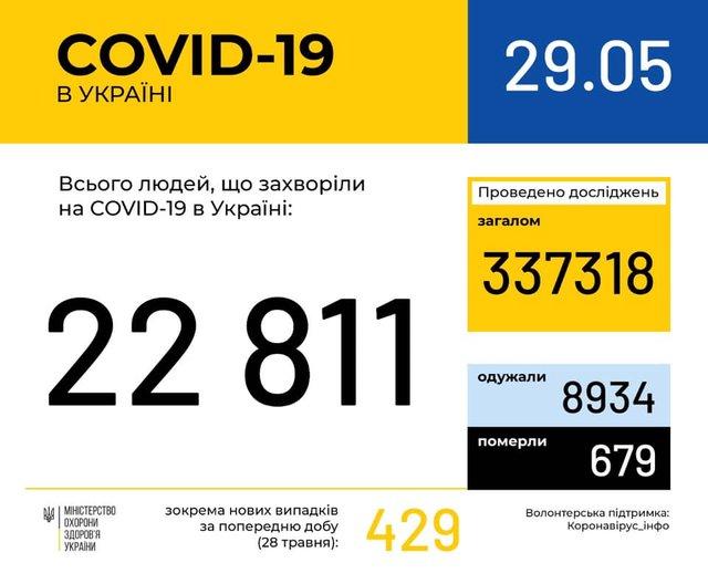 Новини про коронавірус: статистика, скільки хворих в Україні 29 травня - фото 406915