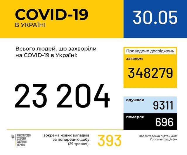 Новини про коронавірус: статистика, скільки хворих в Україні 30 травня - фото 407156