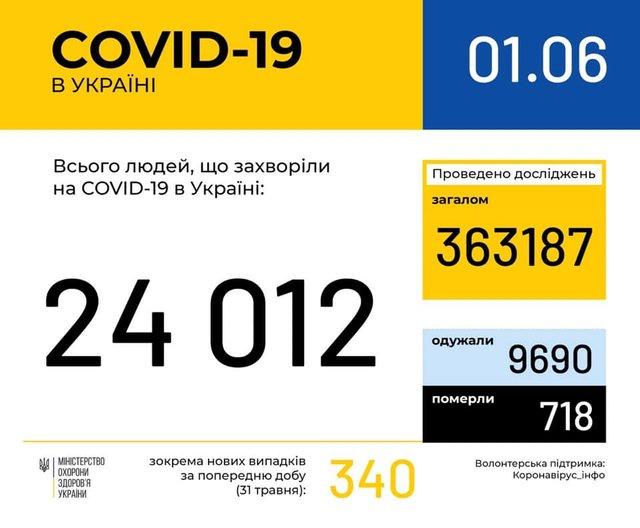 Новини про коронавірус: статистика, скільки хворих в Україні 1 червня - фото 407388