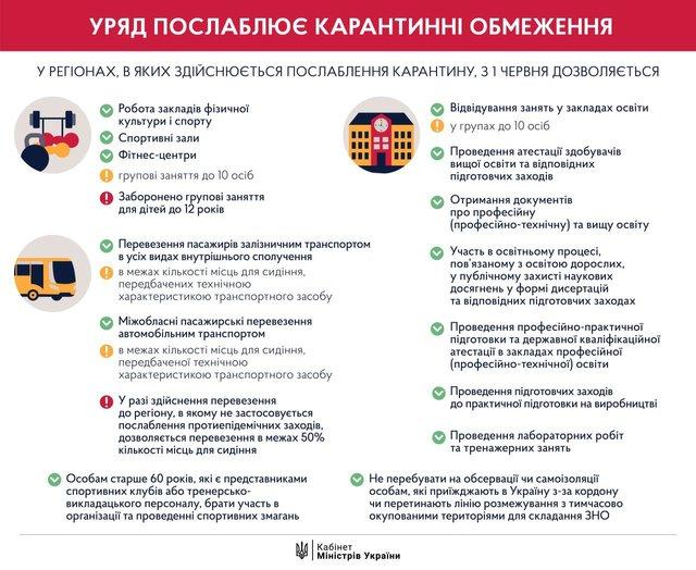 Послаблення карантину з 1 червня: які обмеження зняли в Україні - фото 407400