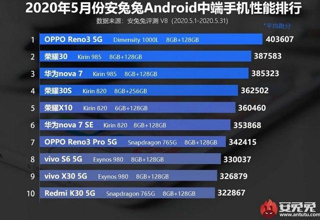 Названо найпотужніші Android-смартфони травня: OnePlus 8 Pro не в топі - фото 407737