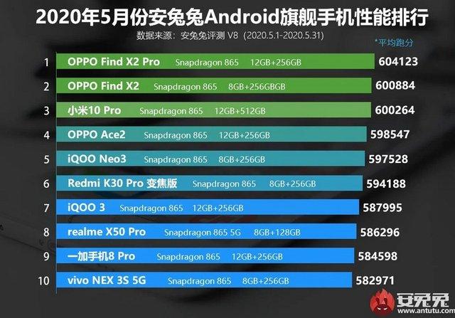 Названо найпотужніші Android-смартфони травня: OnePlus 8 Pro не в топі - фото 407738