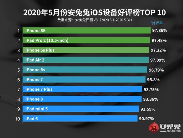 Названо iPhone, яким задоволені МАЙЖЕ всі його власники: це не XR - фото 408026