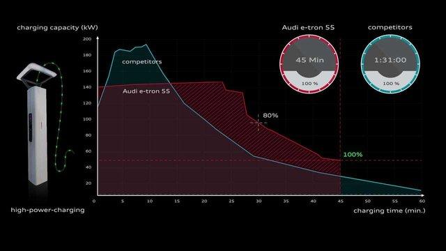 Audi пояснила, чому обмежує зарядки електромобілів на програмному рівні - фото 408569