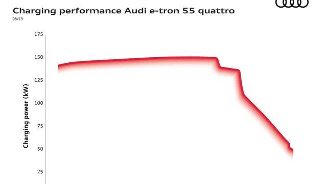 Audi пояснила, чому обмежує зарядки електромобілів на програмному рівні - фото 408570