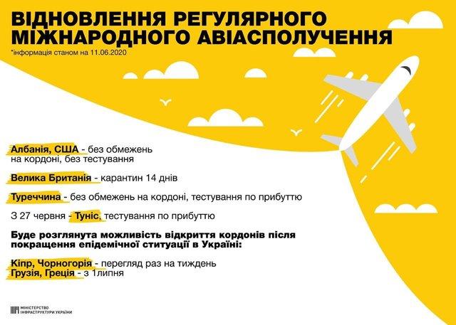 Україна відновлює міжнародне авіасполучення: куди вже можна полетіти - фото 410114