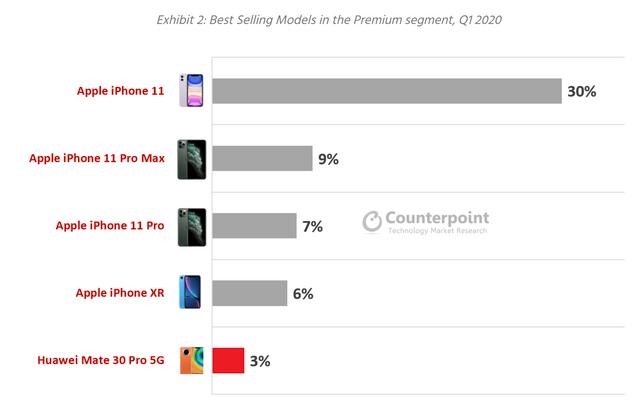 Ці флагманські смартфони продаються найкраще: дані аналітиків - фото 410708