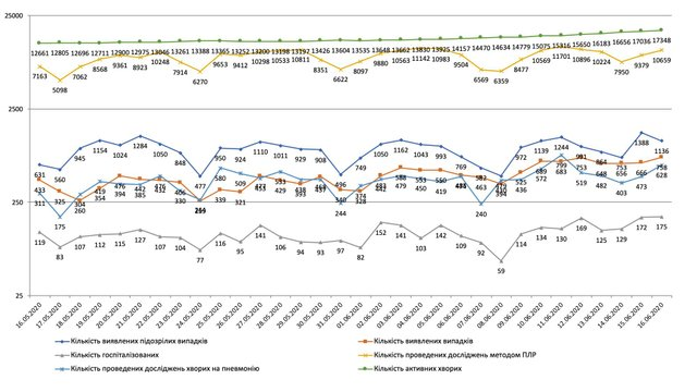 Динаміка захворюваності на коронавірус в Україні - фото 410824