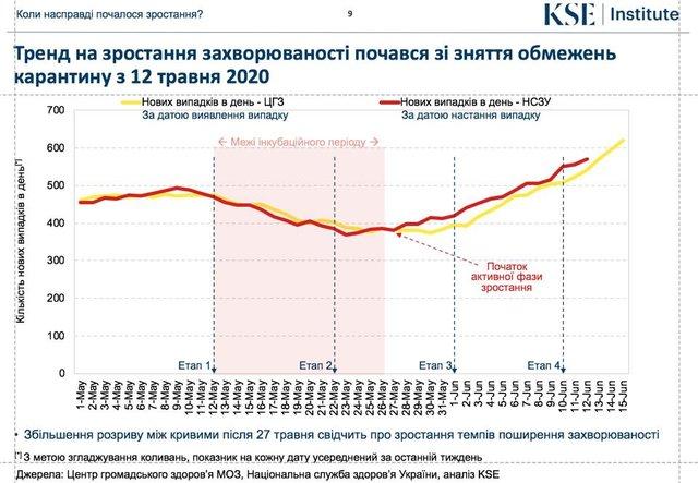 Кількість хворих на коронавірус в Україні може перевищувати 130 тисяч: чому так - фото 410828