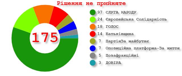 Результати голосування за припинення депутатських повноважень Вакарчука - фото 410862